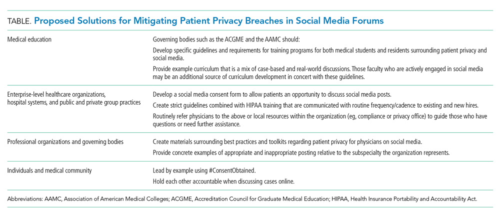 Proposed Solutions for Mitigating Patient Privacy Breaches in Social Media Forums