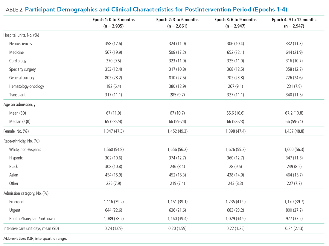 Participant Demographics and Clinical Characteristics for Postintervention Period