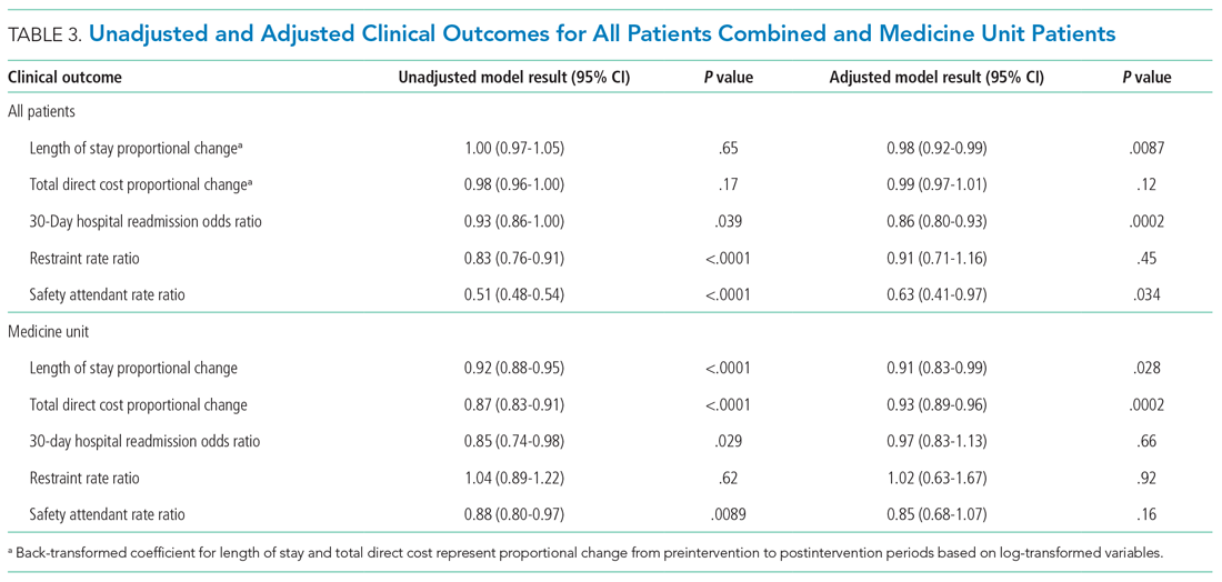 Unadjusted and Adjusted Clinical Outcomes for All Patients Combined and Medicine Unit Patients