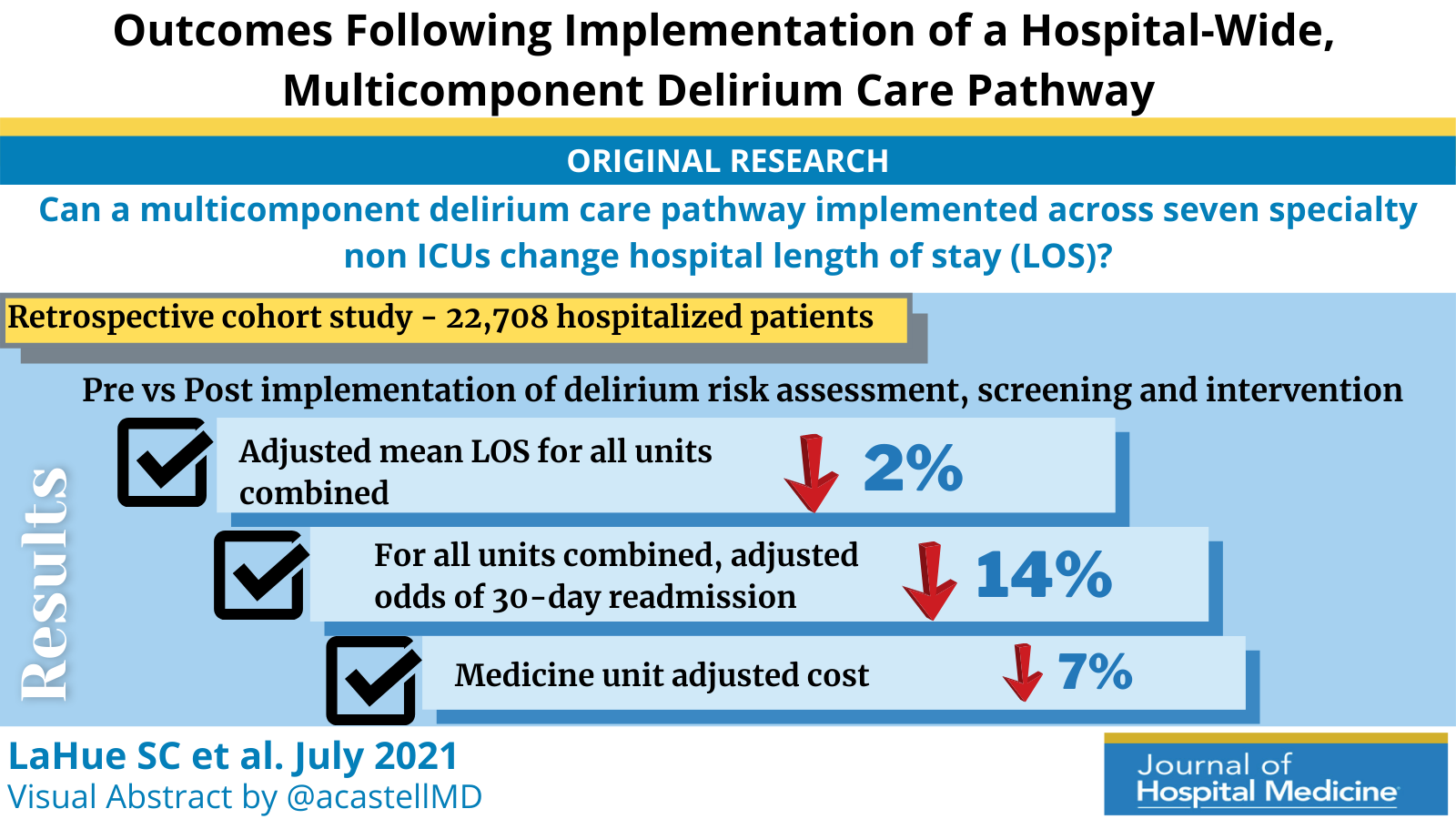 Outcomes Following Implementation of a Hospital-Wide, Multicomponent Delirium Care Pathway