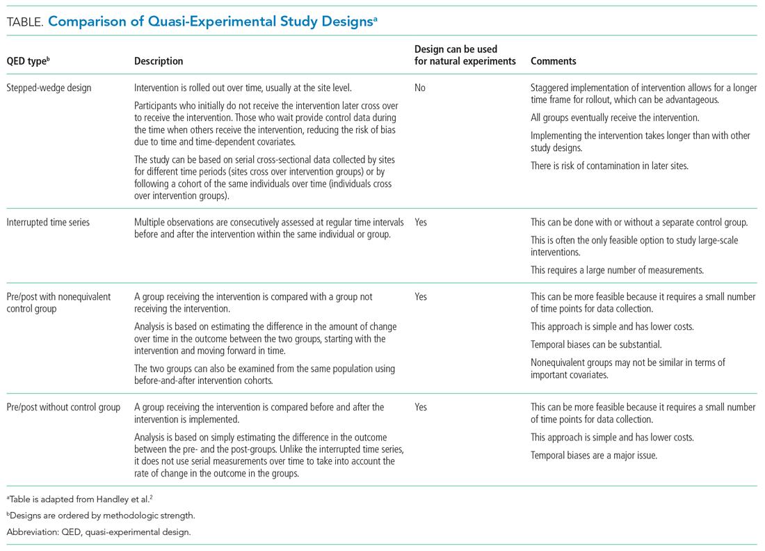 Comparison of Quasi-Experimental Study Designs