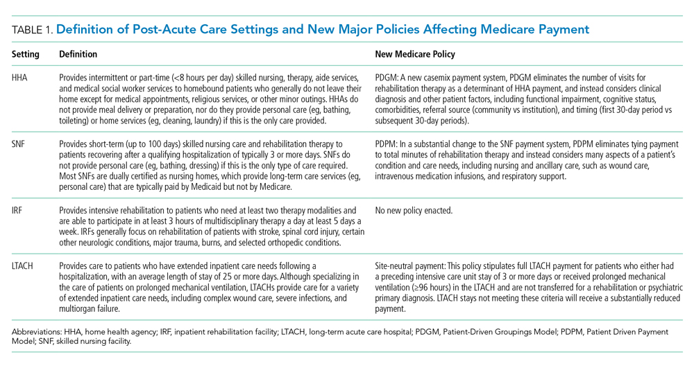 Definition of Post-Acute Care Settings and New Major Policies Affecting Medicare Payment