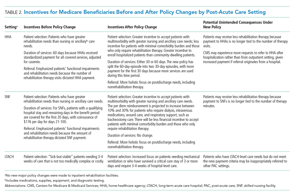Incentives for Medicare Beneficiaries Before and After Policy Changes by Post-Acute Care Setting