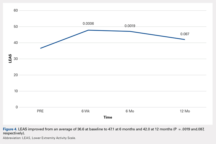 LEAS improved from an average of 36.6 at baseline to 47.1 at 6 months and 42.0 at 12 months