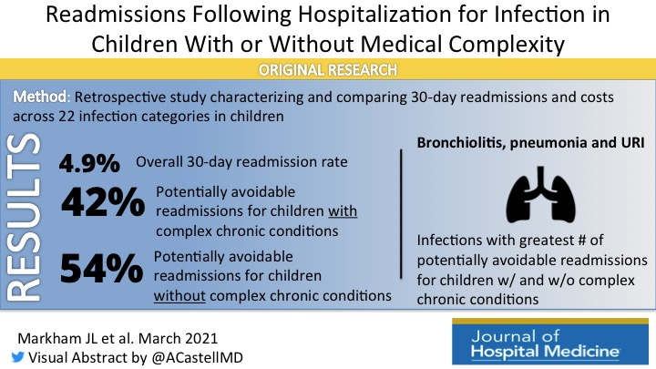 Readmissions Following Hospitalization for Infection in Children With or Without Medical Complexity