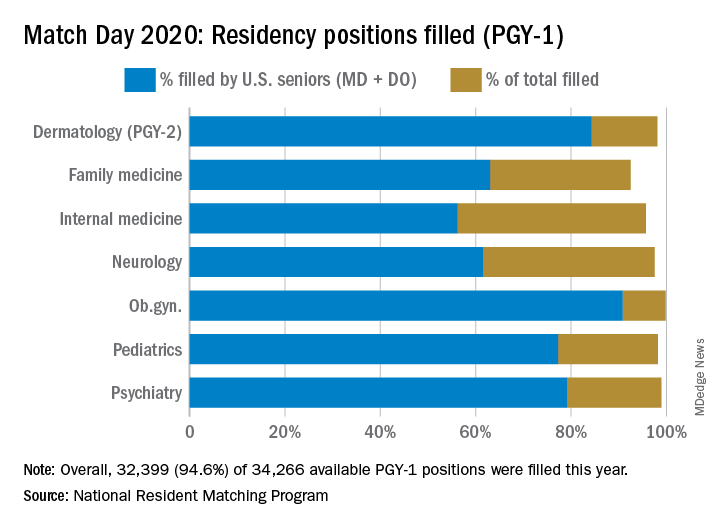 Match Day 2020: Residency positions filled (PGY-1)