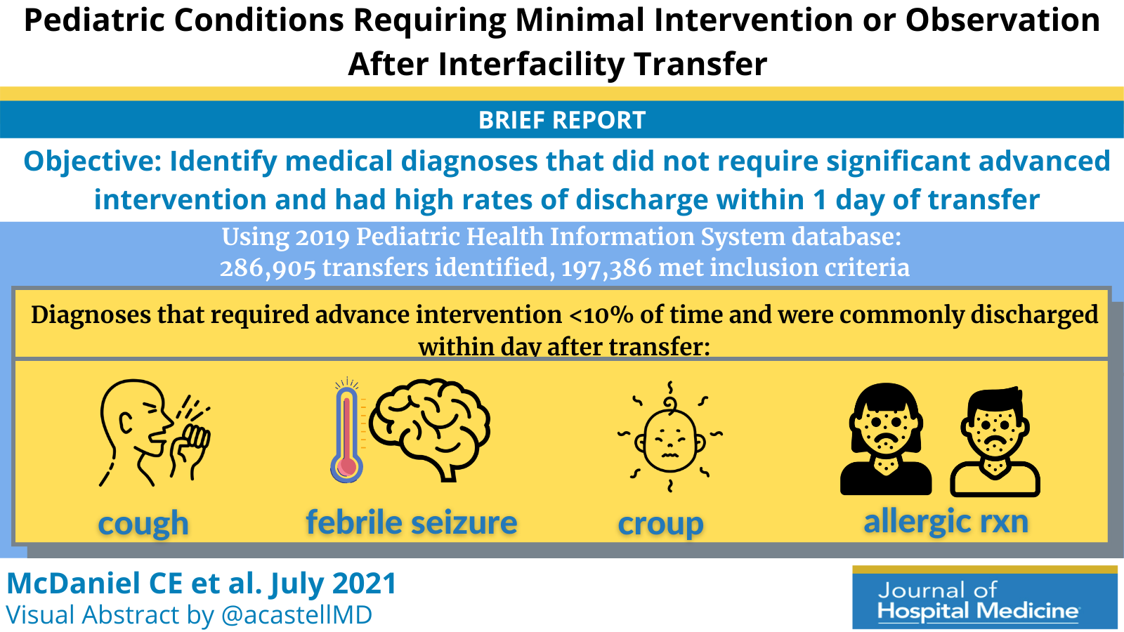 Pediatric Conditions Requiring Minimal Intervention or Observation After Interfacility Transfer