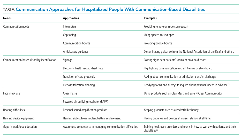 Communication Approaches for Hospitalized People With Communication-Based Disabilities