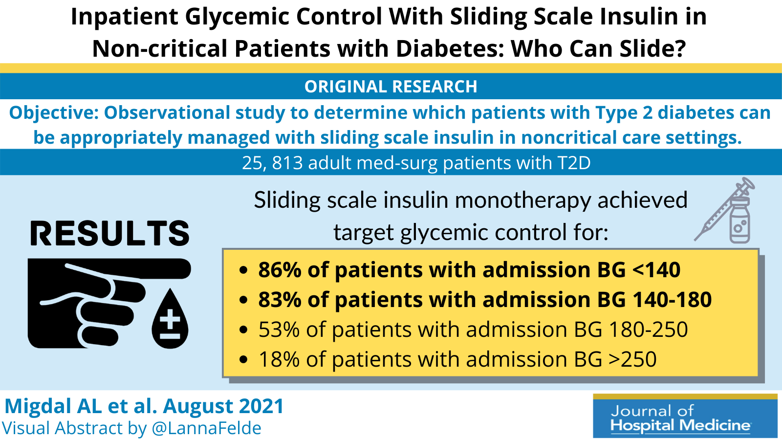 Inpatient Glycemic Control With Sliding Scale Insulin in Noncritical Patients With Type 2 Diabetes: Who Can Slide?