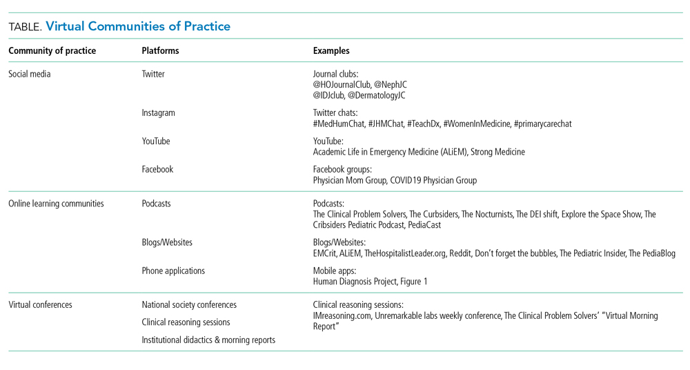 Virtual Communities of Practice