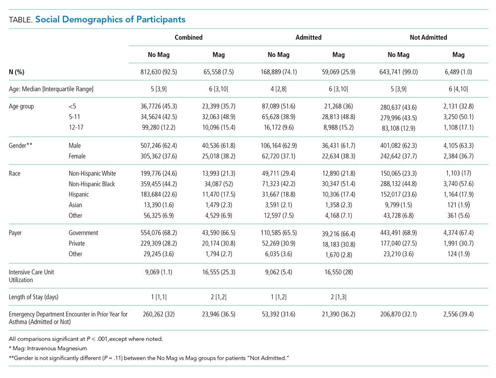 Social Demographics of Participants