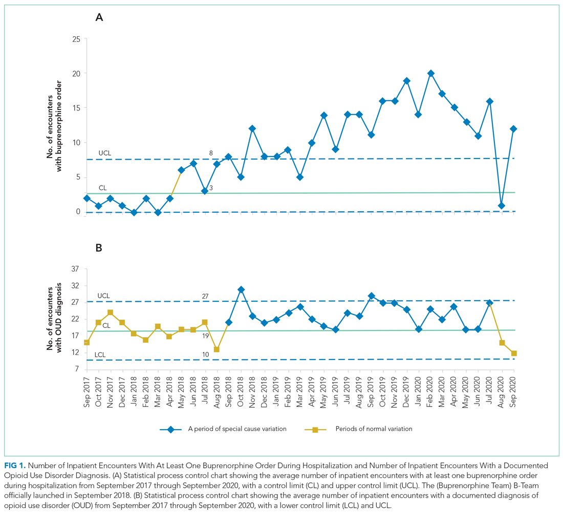 Number of Inpatient Encounters With At Least One Buprenorphine Order During Hospitalization and Number of Inpatient Encounters With a Documented Opioid Use Disorder Diagnosis