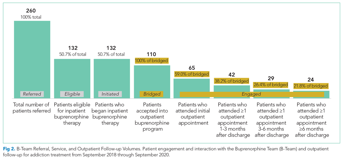 Team Referral, Service, and Outpatient Follow-up Volumes