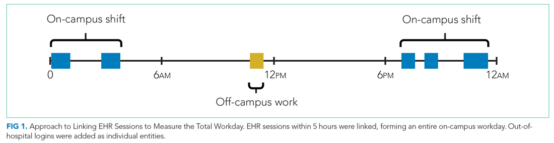 Approach to Linking EHR Sessions to Measure the Total Workday