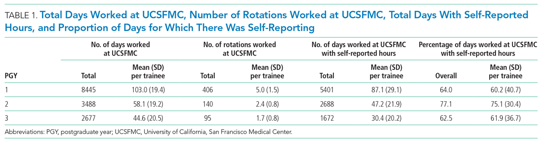 Total Days Worked at UCSFMC, Number of Rotations Worked at UCSFMC, Total Days With Self-Reported Hours, and Proportion of Days for Which There Was Self-Reporting