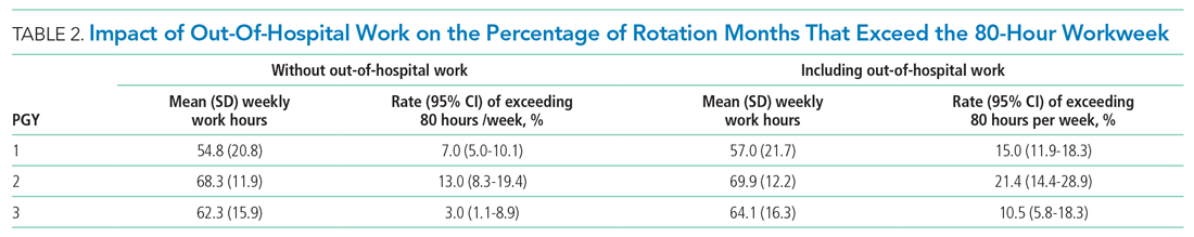 Impact of Out-Of-Hospital Work on the Percentage of Rotation Months That Exceed the 80-Hour Workweek