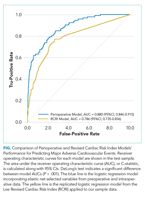 Comparison of Perioperative and Revised Cardiac Risk Index Models' Performance for Predicting Major Adverse Cardiovascular Events