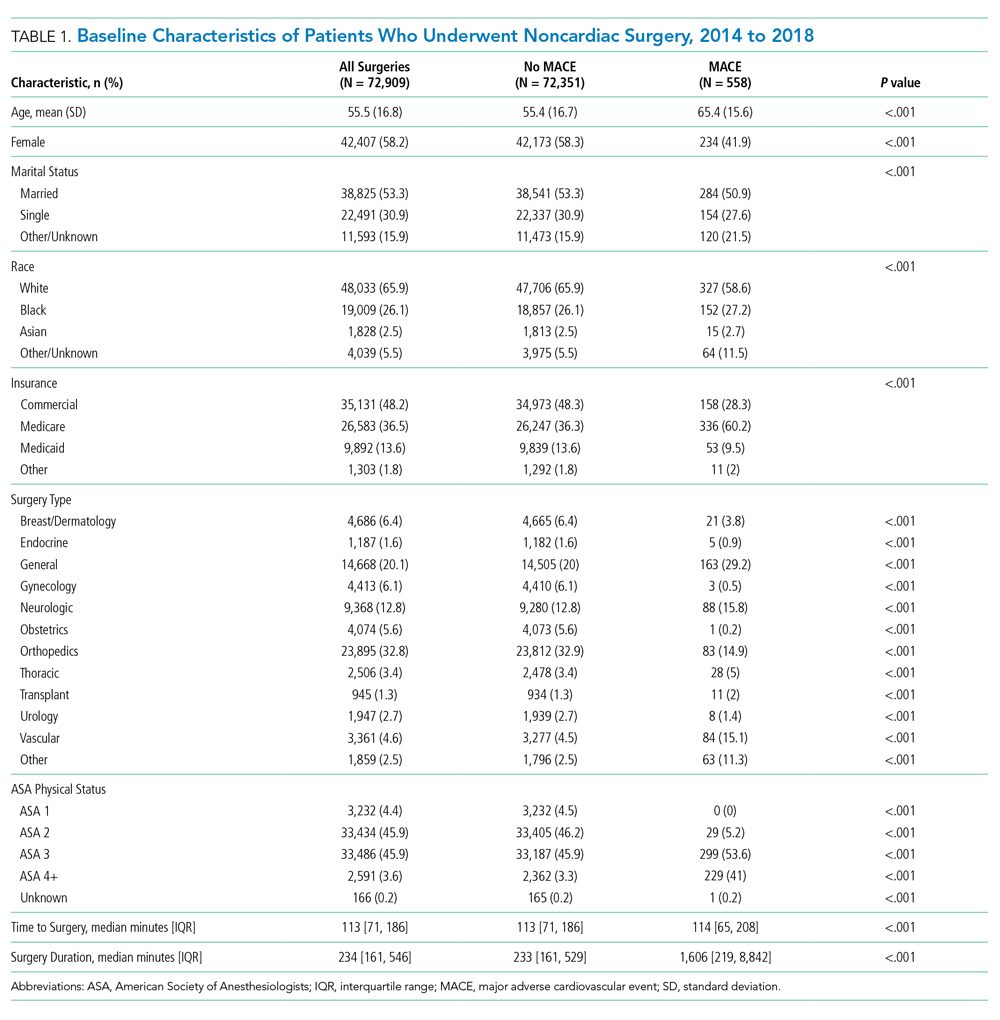 Baseline Characteristics of Patients Who Underwent Noncardiac Surgery, 2014 to 2018