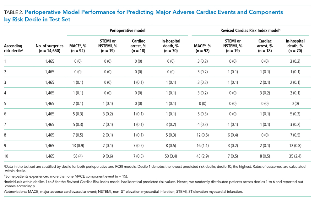 Perioperative Model Performance for Predicting Major Adverse Cardiac Events and Components by Risk Decile in Test Set