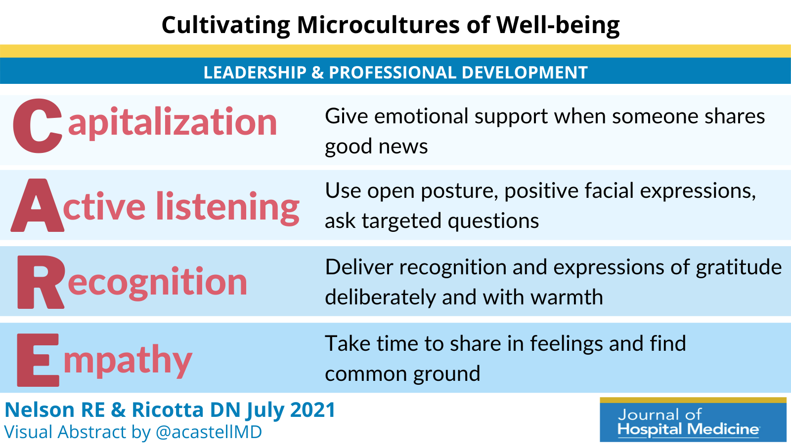 Leadership & Professional Development: Cultivating Microcultures of Well-being