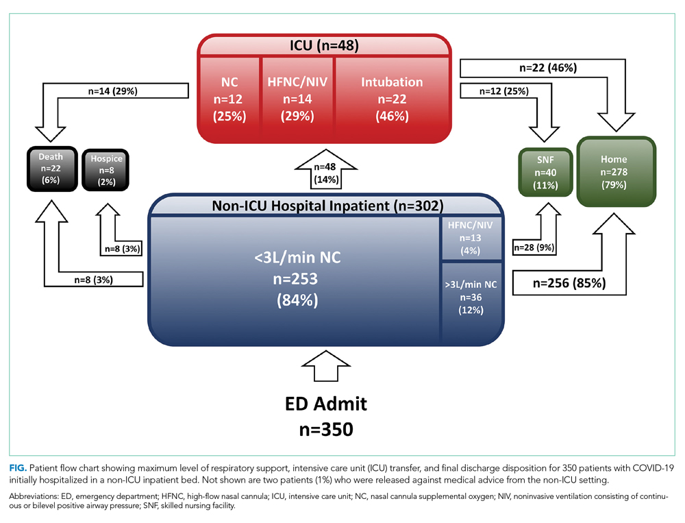 Patient flow chart showing maximum level of respiratory support, ICU transfer, and final discharge disposition for 350 patients with COVID-19 initially hospitalized in a non-ICU inpatient bed