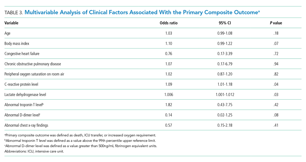 Multivariable Analysis of Clinical Factors Associated With the Primary Composite Outcome