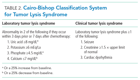 Cairo-Bishop Classification System for Tumor Lysis Syndrome