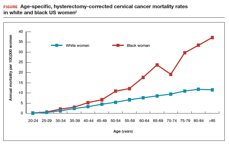 hpv cancer rates in us)