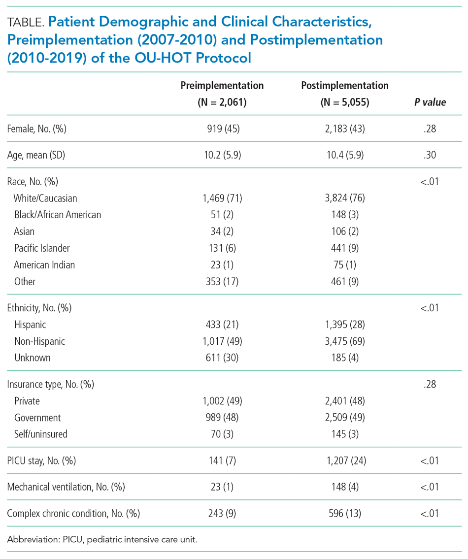 Patient Demographic and Clinical Characteristics, Preimplementation (2007-2010) and Postimplementation (2010-2019) of the OU-HOT Protocol