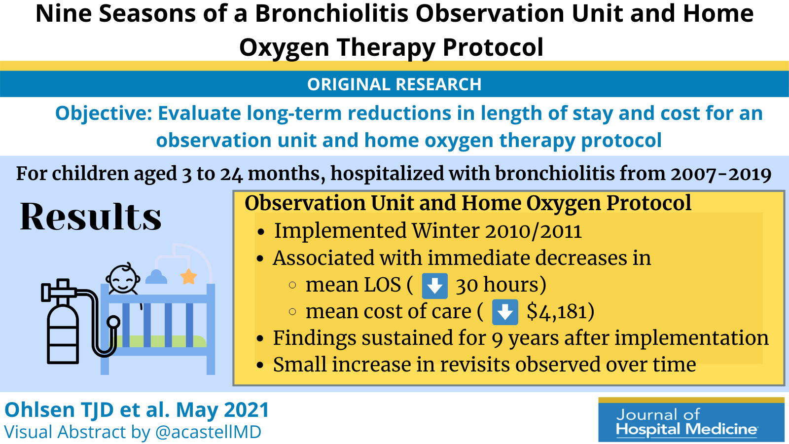 Nine Seasons of a Bronchiolitis Observation Unit and Home Oxygen Therapy Protocol