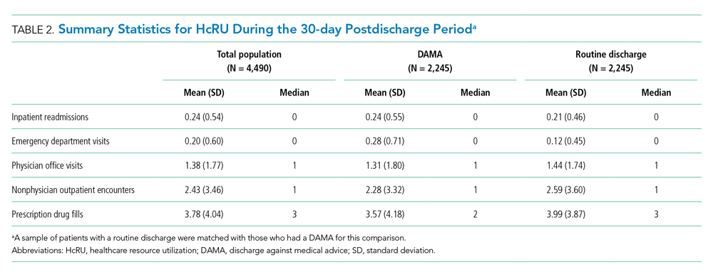 Summary Statistics for HcRU During the 30-day Postdischarge Period
