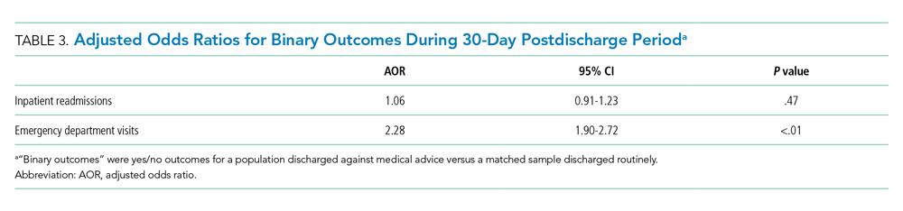 Adjusted Odds Ratios for Binary Outcomes During 30-Day Postdischarge Period