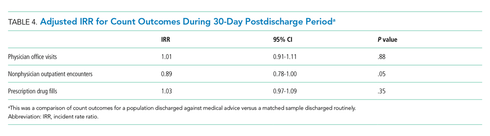 Adjusted IRR for Count Outcomes During 30-Day Postdischarge Period