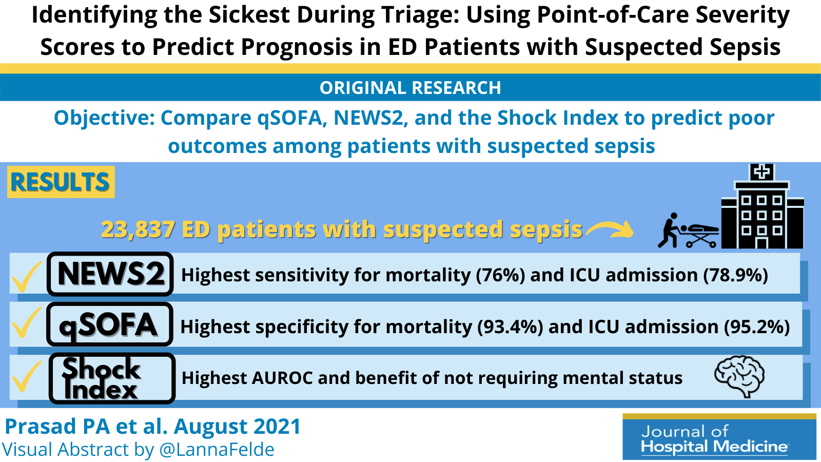 Identifying the Sickest During Triage: Using Point-of-Care Severity Scores to Predict Prognosis in Emergency Department Patients With Suspected Sepsis