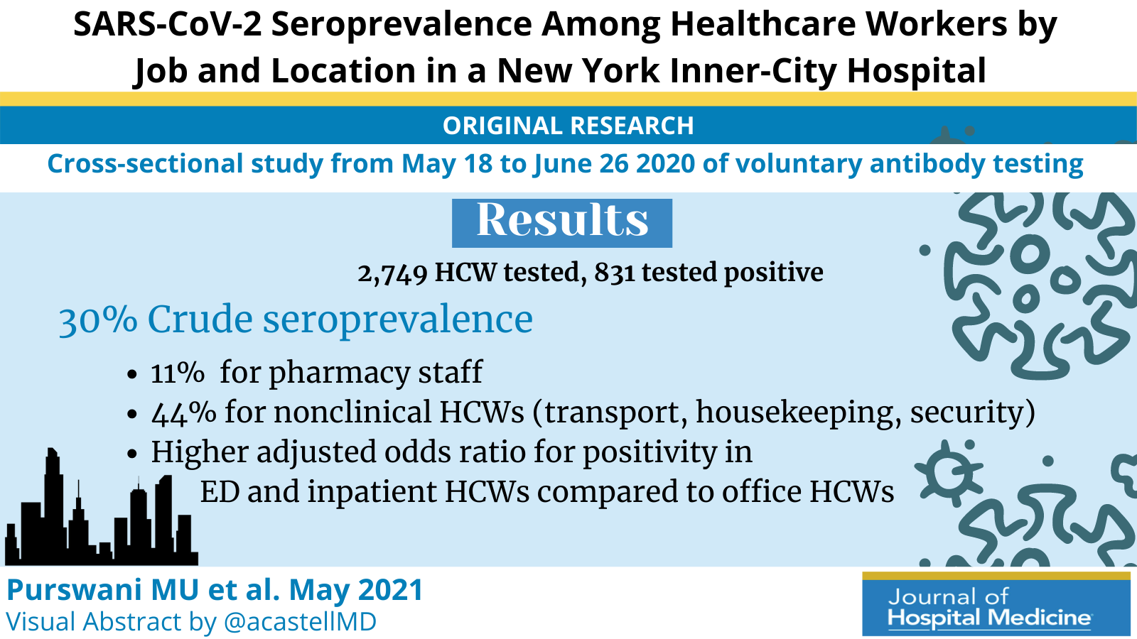 SARS-CoV-2 Seroprevalence Among Healthcare Workers by Job Function and Work Location in a New York Inner-City Hospital