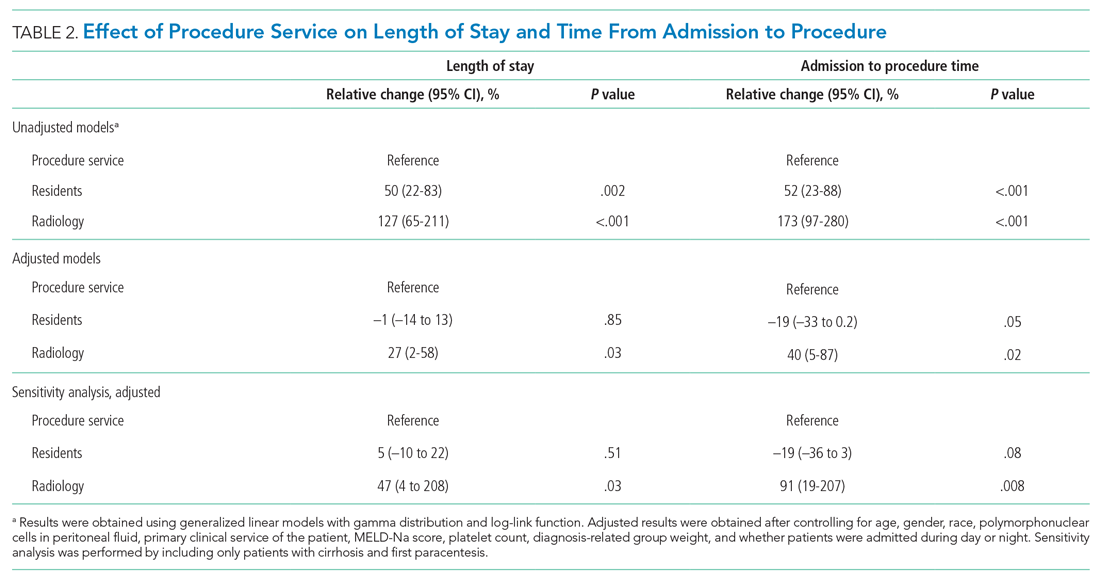 Effect of Procedure Service on Length of Stay and Time From Admission to Procedure