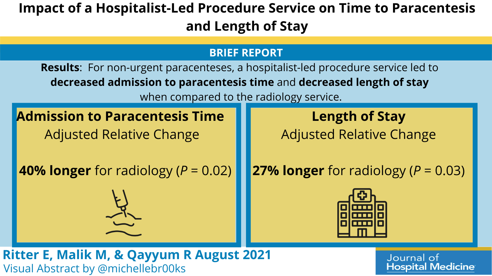 Impact of a Hospitalist-Run Procedure Service on Time to Paracentesis and Length of Stay