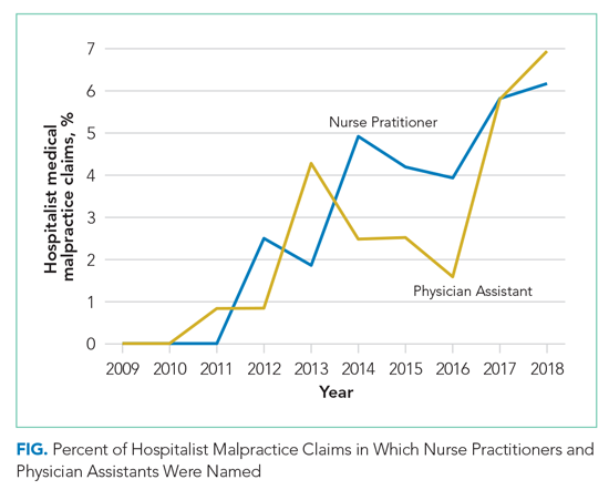 Percent of Hospitalist Malpractice Claims in Which Nurse Practitioners and Physician Assistants Were Named