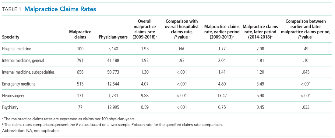 Malpractice Claims Rates