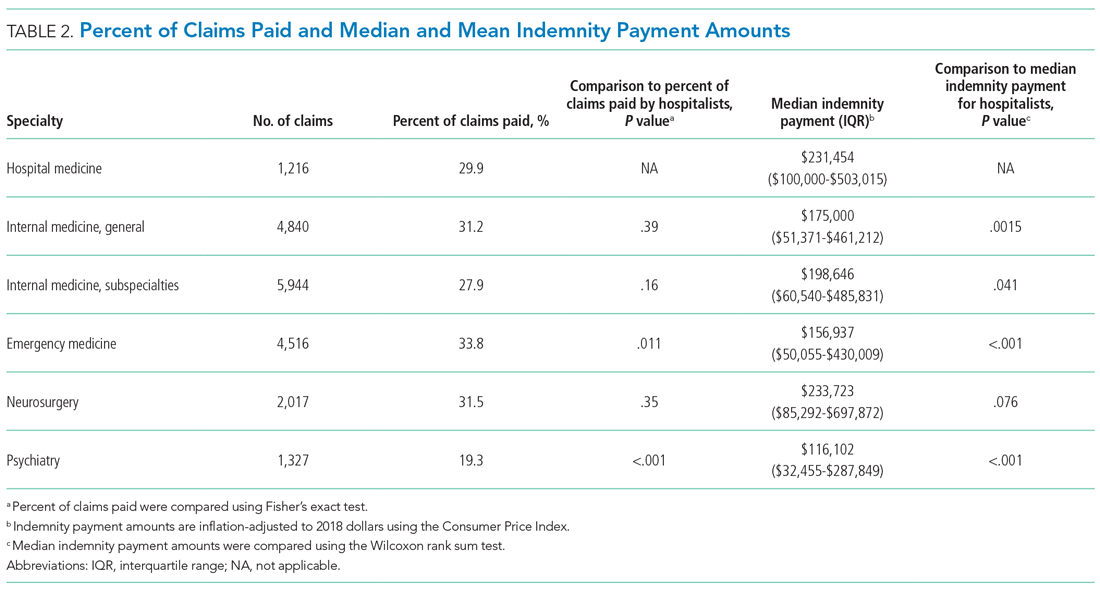 Percent of Claims Paid and Median and Mean Indemnity Payment Amounts