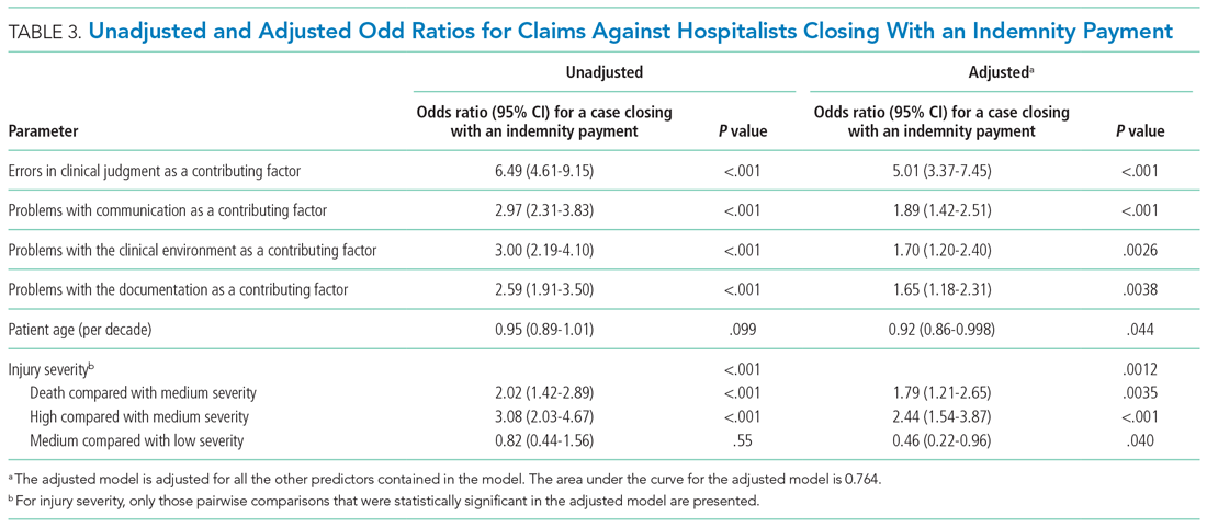 Unadjusted and Adjusted Odd Ratios for Claims Against Hospitalists Closing With an Indemnity Payment