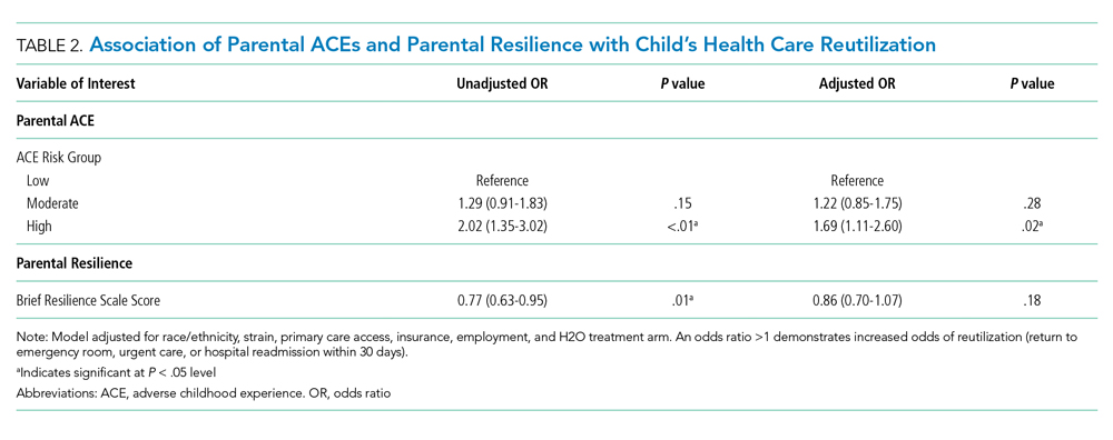 Association of Parental ACEs and Parental Resilience with Child's Health Care Reutilization