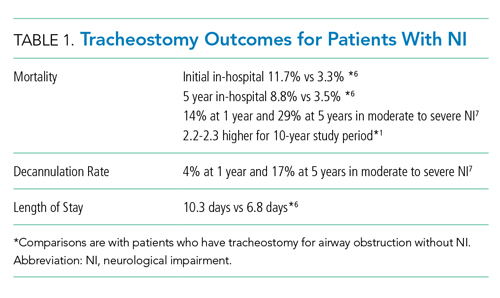 Tracheostomy Outcomes for Patients With NI