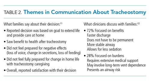 Themes in Communication About Tracheostomy