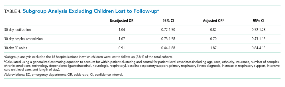 Subgroup Analysis Excluding Children Lost to Follow-up