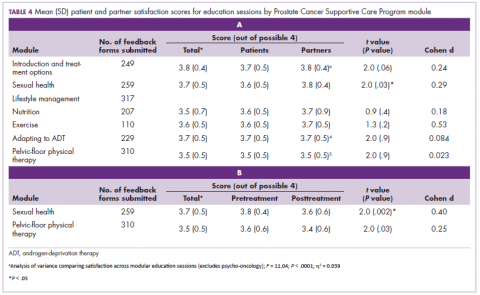 Table 4 Mean patient and partner satisfaction scores for education sessions