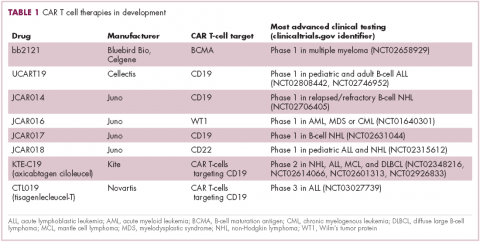 Table 1 CAR T cell therapies currently in development