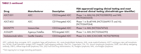 Table 3 continued immunotherapies in heme malignancies - bispecific antibodies and antibody drug conjugates in development