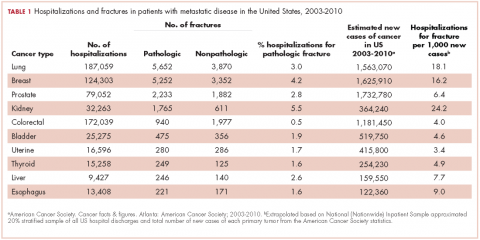 Table 1. Hospitalizations and fractures in patients with metastatic disease.