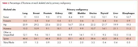 Table 3. Percentage of fractures at each site by primary malignancy.
